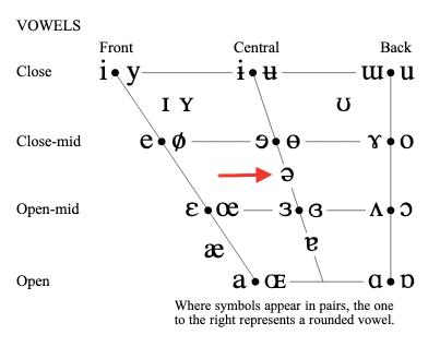 Lo schwa nello schema vocalico dell'alfabeto fonetico internazionale