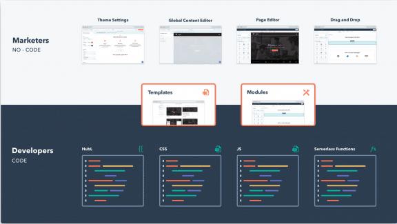 """Uno screenshot dal sito di HubSpot che mostra due funzioni della sua piattaforma: Template e Moduli. L'alt-text originale dice """"I template e i moduli fungono da intersezione fra developer e marketer"""""""