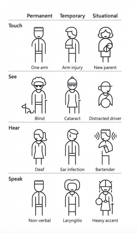 Diverse categorie di persone che sperimentano limiti permanenti, temporanei o situazionali alle loro capacità di vedere, ascoltare, parlare o usare le braccia.