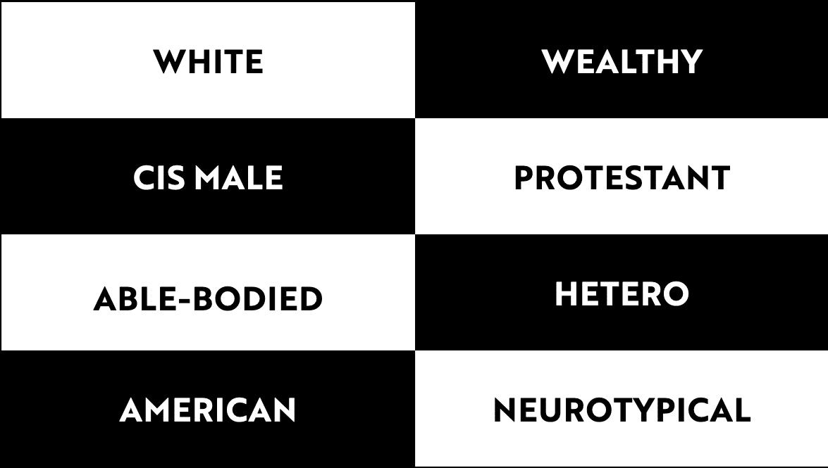 La slide della presentazione di Tatiana Mac che descrive il muro del privilegio. Una griglia bianca e nera con le seguenti etichette: white, wealthy, cis male, protestant, able-bodied, hetero, american, neurotypical.
