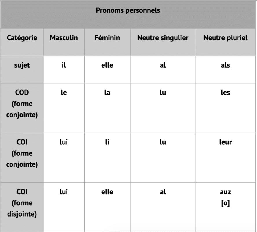 Tabella dei pronomi francesi con la di Alpheratz: maschili, femminili, neutro singolare e neutro plurale.